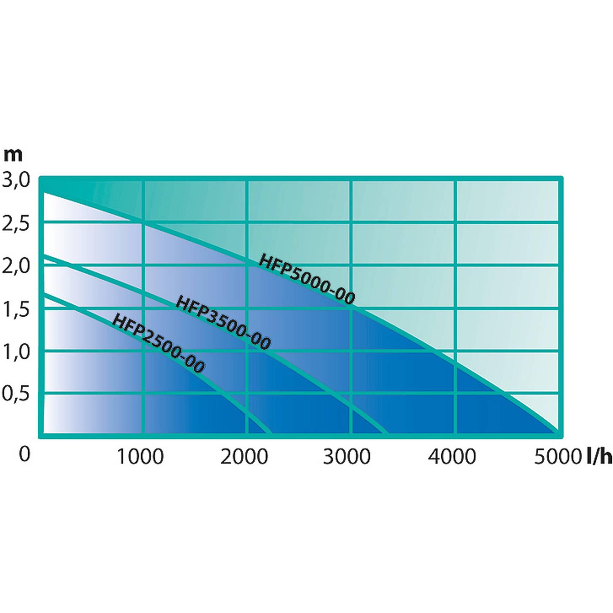 SMARTLINE Bachlaufpumpe 5000 l/h